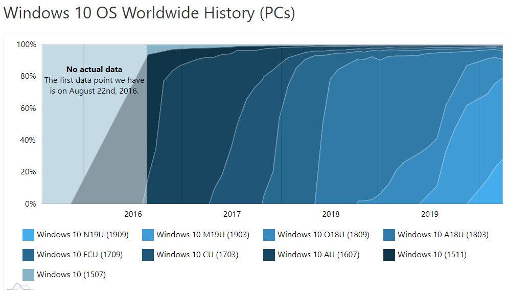 Windows 10 1909 sigue creciendo, pero la fragmentación continúa 31