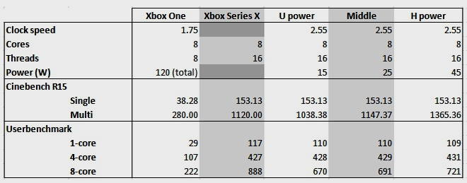 Xbox Series X tendrá una CPU inferior al Ryzen 7 1700X 32