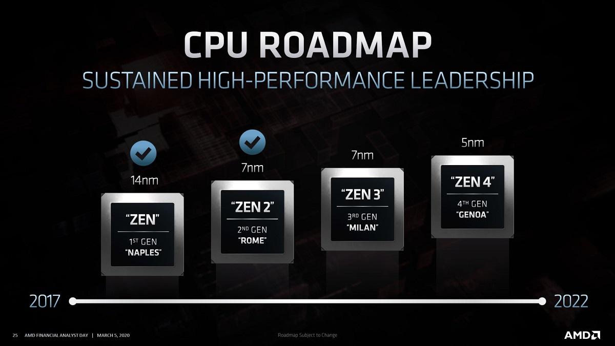 AMD confirma que Zen 3 llega este año en proceso de 7 nm, Zen 4 llegará en 2021 y dará el salto a los 5 nm 32