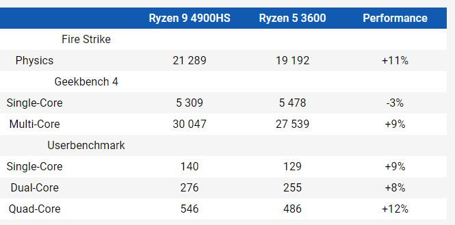 procesadores Ryzen Mobile 4000