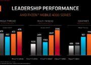 AMD presenta las nuevas APUs Ryzen 4000: Zen 2 y Radeon Vega en 7 nm 40
