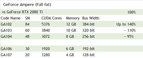 NVIDIA Ampere democratizará el trazado de rayos y utilizará el proceso de 10 nm de TSMC 34