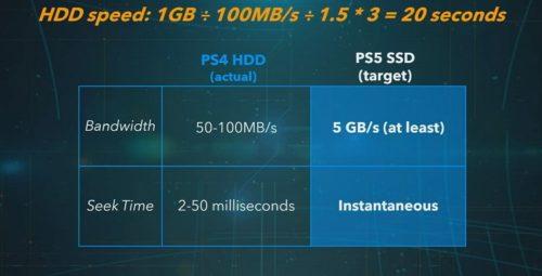 Sony presenta PS5: especificaciones finales y todo lo que debes saber 38