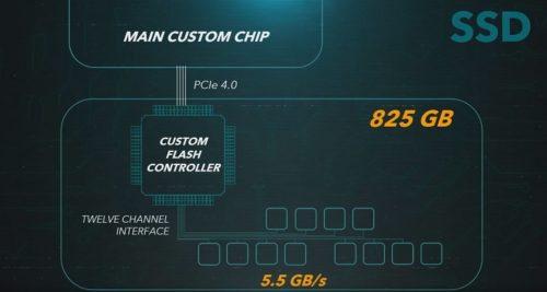Sony presenta PS5: especificaciones finales y todo lo que debes saber 50