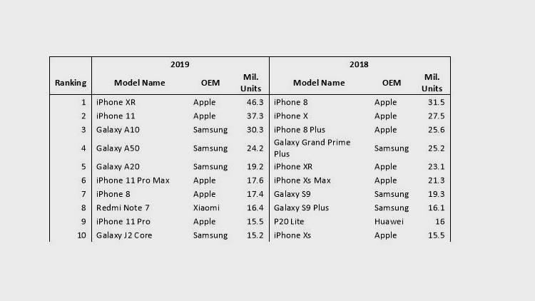 Samsung Galaxy A11, así será el sucesor del smartphone barato más vendido de 2019 33