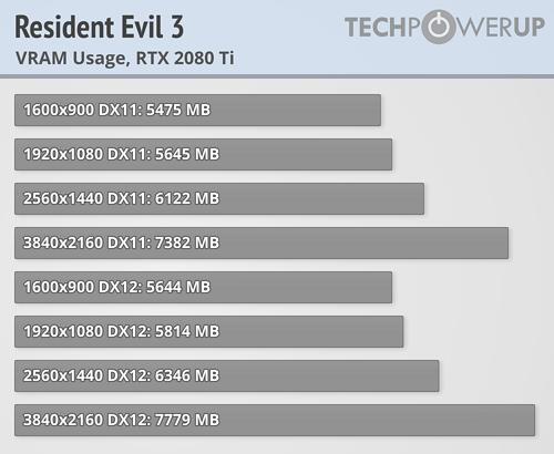 Rendimiento de Resident Evil 3 Remake con 27 tarjetas gráficas 39