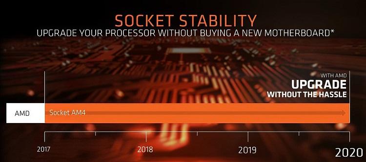 Las placas base AMD B550 estarán disponibles a partir del 16 de junio 31