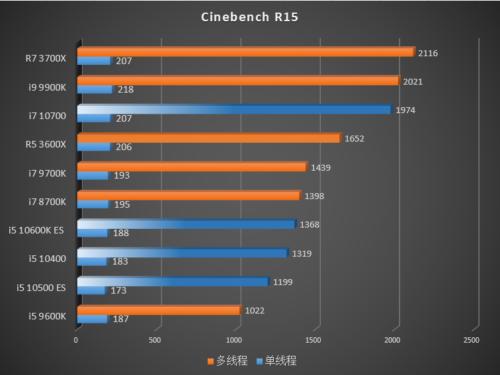 Rendimiento de los Intel Core i7-10700, Core i5-10600K, Core i5-10500 y Core i5-10400 42