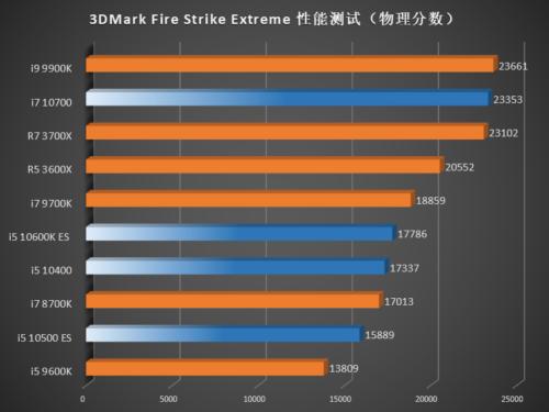 Rendimiento de los Intel Core i7-10700, Core i5-10600K, Core i5-10500 y Core i5-10400 44