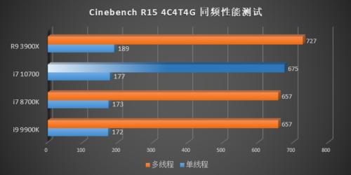 Rendimiento de los Intel Core i7-10700, Core i5-10600K, Core i5-10500 y Core i5-10400 46