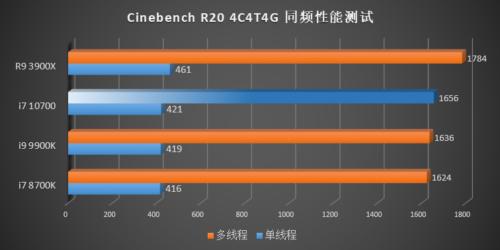 Rendimiento de los Intel Core i7-10700, Core i5-10600K, Core i5-10500 y Core i5-10400 48