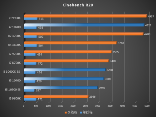Rendimiento de los Intel Core i7-10700, Core i5-10600K, Core i5-10500 y Core i5-10400 58