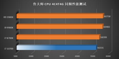 Rendimiento de los Intel Core i7-10700, Core i5-10600K, Core i5-10500 y Core i5-10400 52