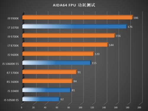 Rendimiento de los Intel Core i7-10700, Core i5-10600K, Core i5-10500 y Core i5-10400 54