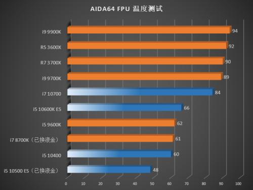 Rendimiento de los Intel Core i7-10700, Core i5-10600K, Core i5-10500 y Core i5-10400 56