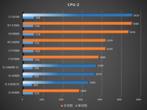 Rendimiento de los Intel Core i7-10700, Core i5-10600K, Core i5-10500 y Core i5-10400 40
