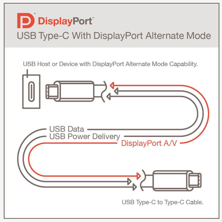 DisplayPort Alt Mode 2.0
