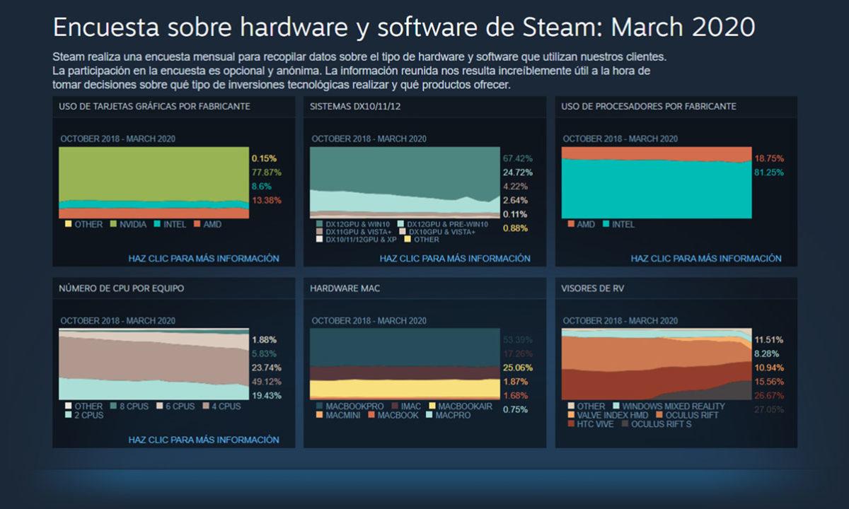 Encuesta Steam Hardware Marzo 2020