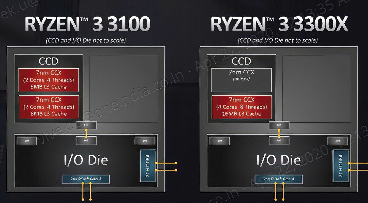 Los Ryzen 3 3100 y Ryzen 3 3300X suman cuatro núcleos y ocho hilos, pero tienen una diferencia muy importante 31