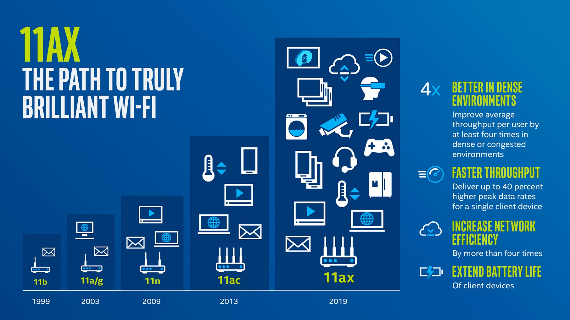 FCC aprueba la banda de 6 GHz para Wi-Fi 6E y será una mejora enorme para la norma inalámbrica 35