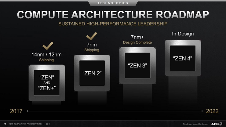 Con Zen 3 AMD logrará superar a Intel en IPC, Zen 4 soportará AVX 512 y tendrá más caché 30