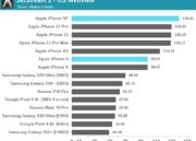 El iPhone SE 2020 supera a los Galaxy S20 y Pixel 4 en rendimiento CPU y GPU 34