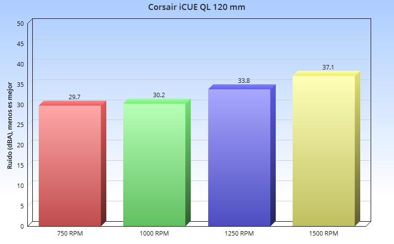 Corsair iCUE QL 120 mm, análisis: un elegante traje de color para tu PC 65