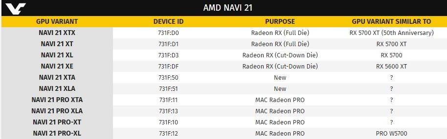 La Radeon RX 6000 tope de gama tendrá 5.120 shaders: ¿superará a la RTX 2080 Ti? 31