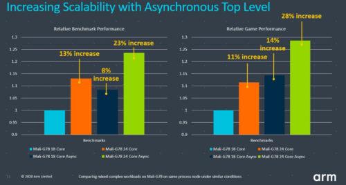 ARM presenta la arquitectura CPU Cortex-A78 y la GPU Mali-G78 35