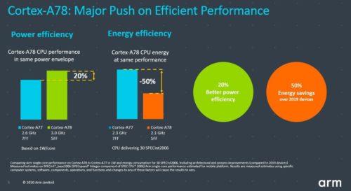 ARM presenta la arquitectura CPU Cortex-A78 y la GPU Mali-G78 31