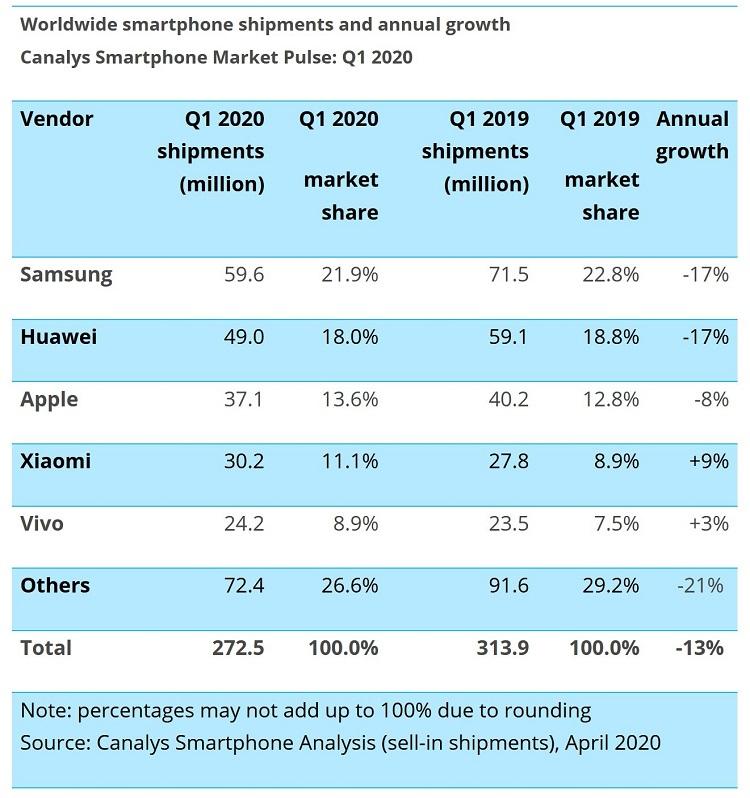 Xiaomi supera a Samsung y se convierte en el número uno en España 29