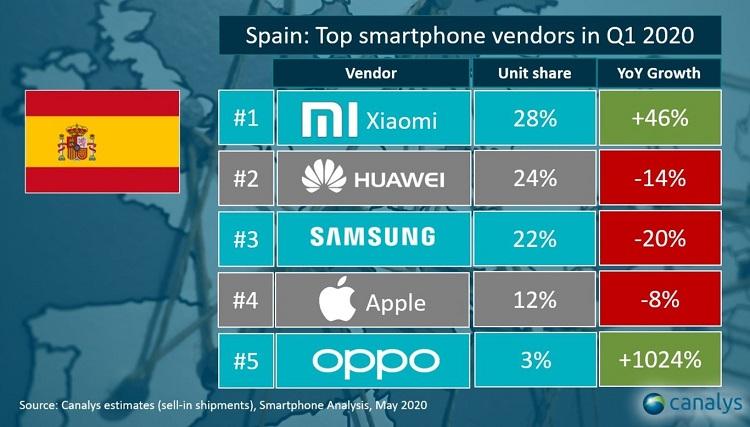 Xiaomi supera a Samsung y se convierte en el número uno en España 31
