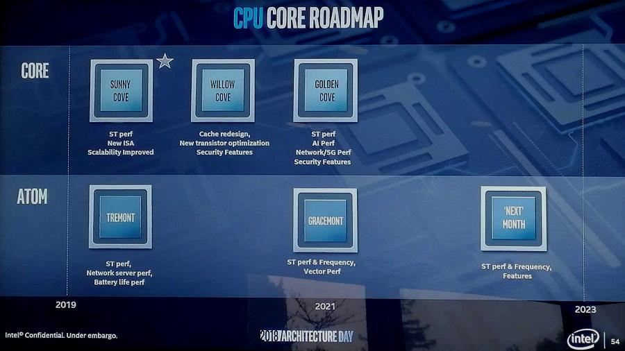 Zen 3 dará el salto al proceso de 5 nm+, pero llegará en 2021 32