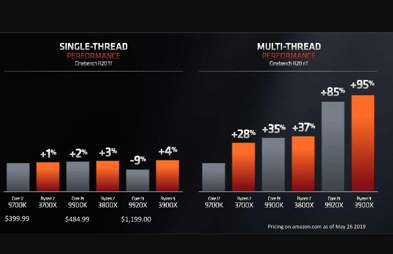 AMD Ryzen 1000, Ryzen 2000 y Ryzen 3000: diferencias y claves para elegir el que mejor se adapta a nosotros 41