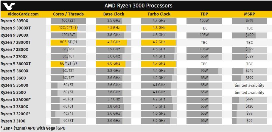 El Ryzen 9 3900 XT alcanzará los 4,8 GHz con un núcleo activo 33