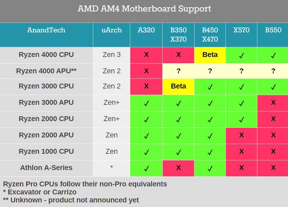 AMD da marcha atrás, las placas base B450 y X470 serán compatibles con Zen 3 37