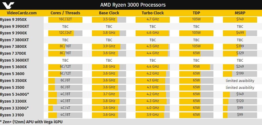 AMD công bố Ryzen 9 3900XT, Ryzen 7 3800XT và Ryzen 5 3600 XT vào ngày 37 tháng 6