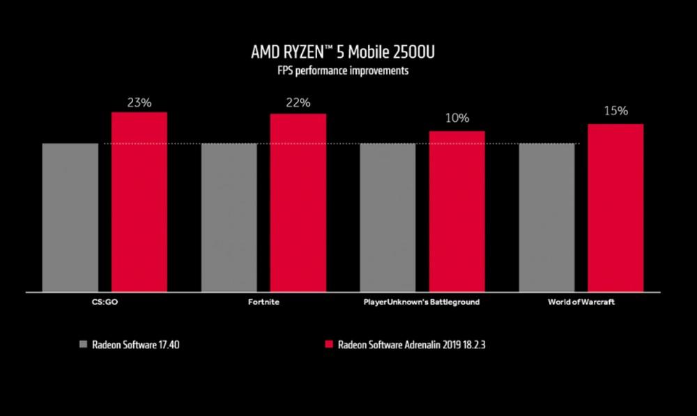 Cinco consejos para maximizar el rendimiento de tu GPU integrada 36