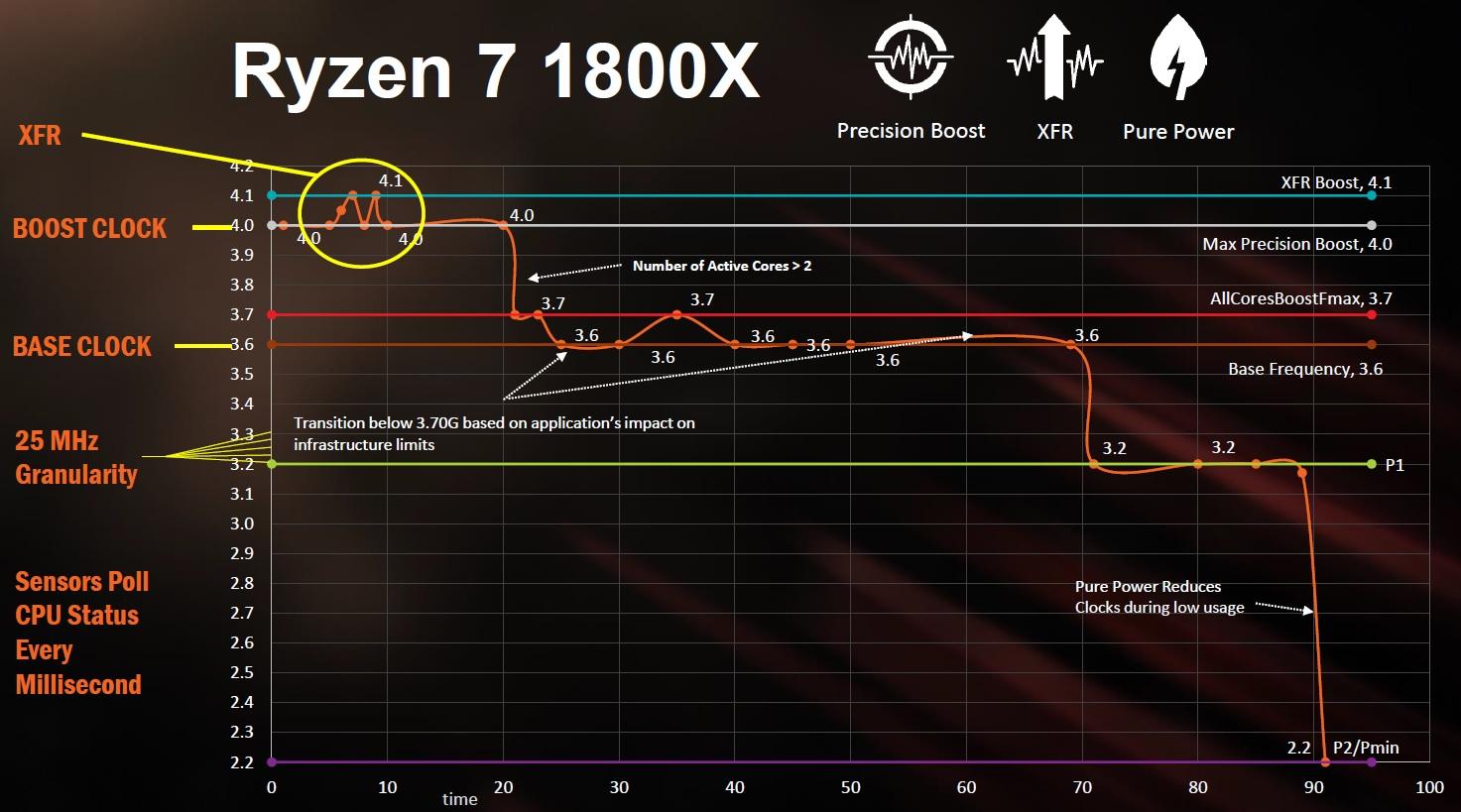 AMD Ryzen 1000, Ryzen 2000 y Ryzen 3000: diferencias y claves para elegir el que mejor se adapta a nosotros 33