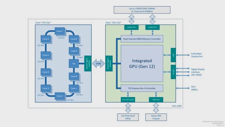 Intel Rocket Lake-S podría combinar una CPU en 14 nm y una GPU en 10 nm 30