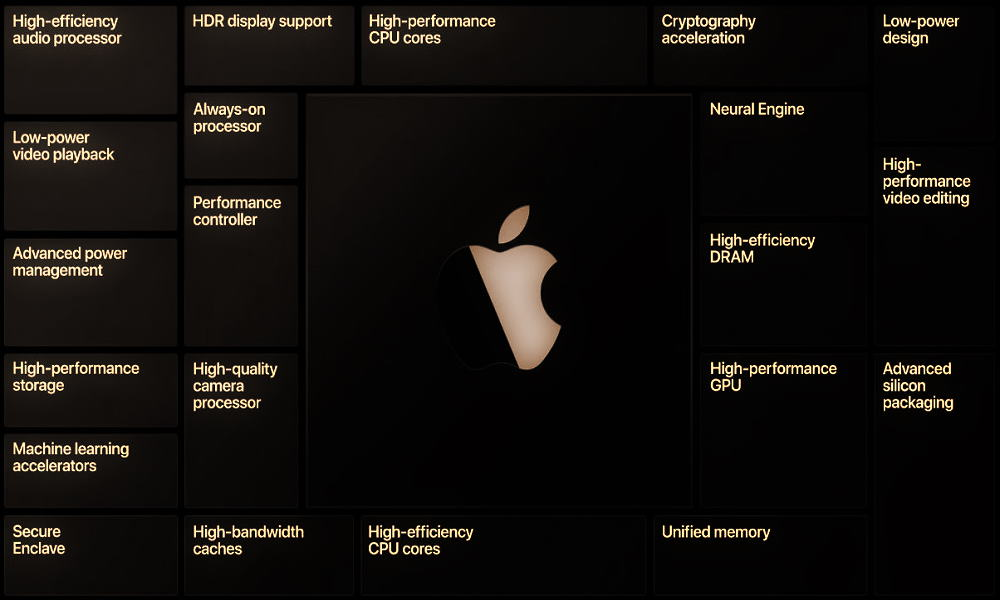 SoC Apple A12Z