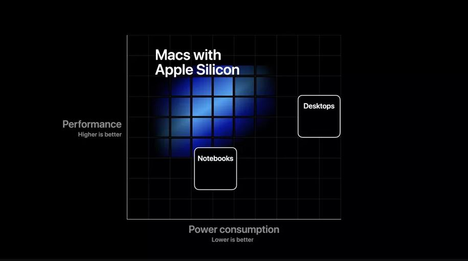 Apple silicon: adiós Intel, hola ARM 32