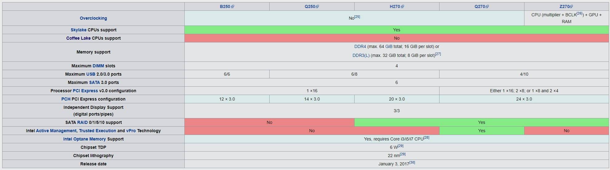 Qué placa base debo elegir: guía de compras actualizada para procesadores Intel y AMD 39