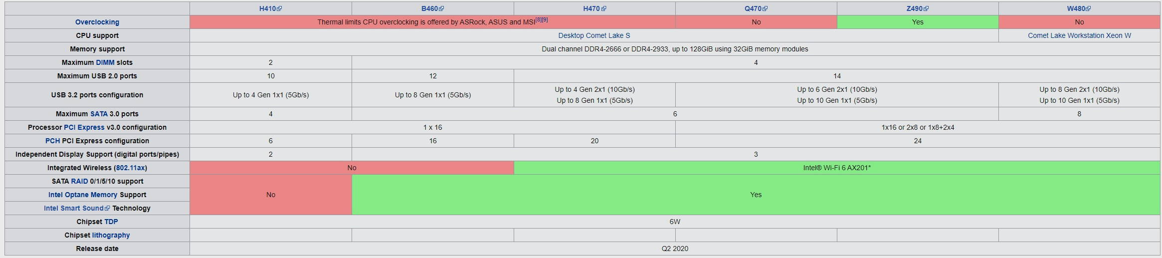 Qué placa base debo elegir: guía de compras actualizada para procesadores Intel y AMD 43