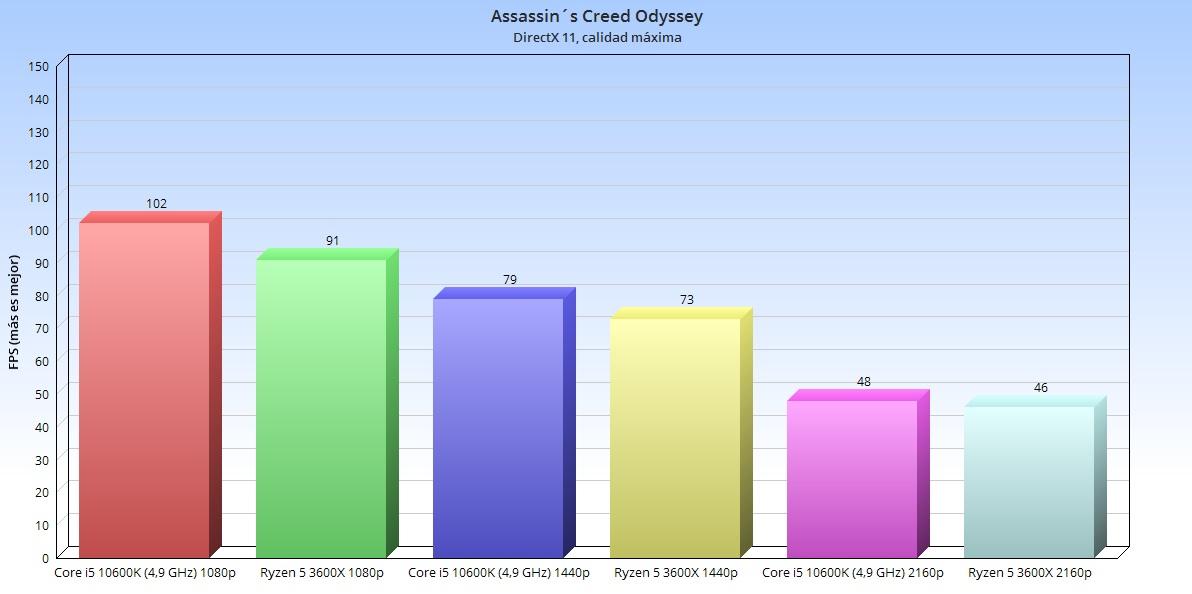 Intel Core i5 10600K, análisis: el rey en juegos 62