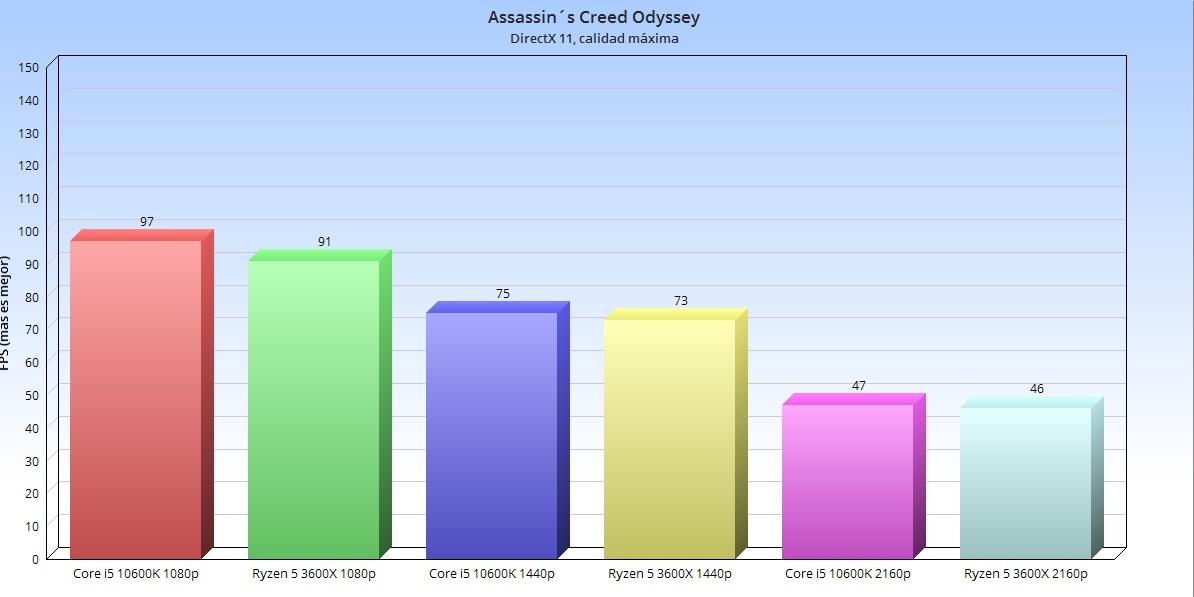 Intel Core i5 10600K, análisis: el rey en juegos 50