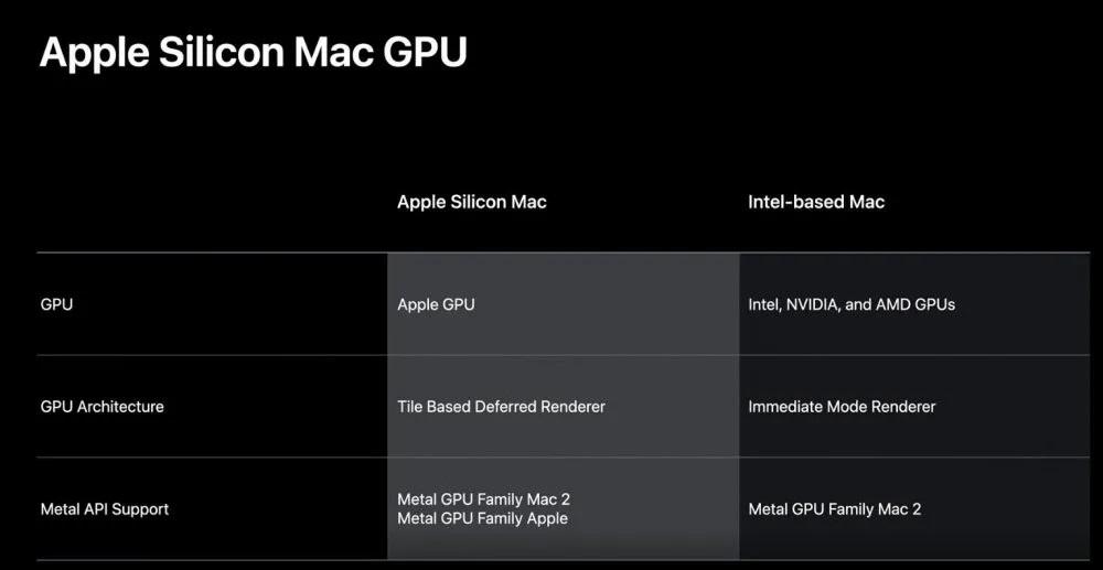 Apple abandonará también las GPUs de AMD