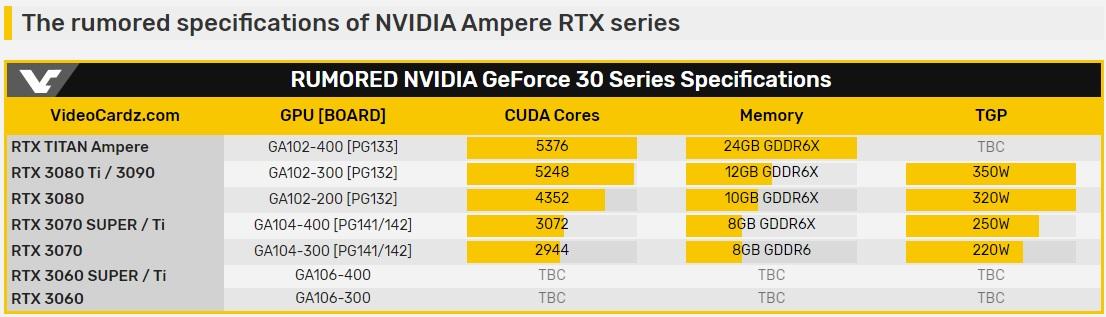 Posibles especificaciones y precios de las GeForce RTX serie 30 31