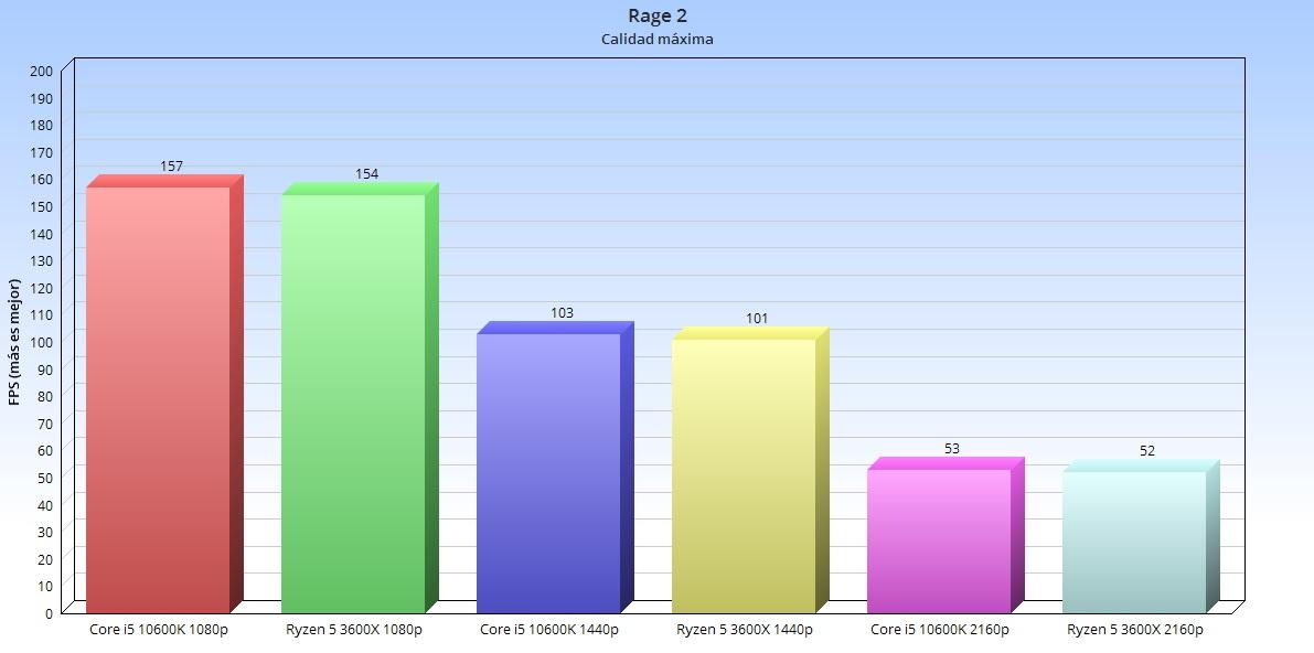 Intel Core i5 10600K, análisis: el rey en juegos 48