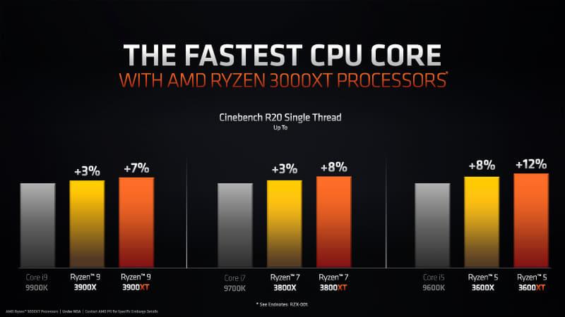 AMD lanza los procesadores Ryzen 3000XT: especificaciones y precios 33